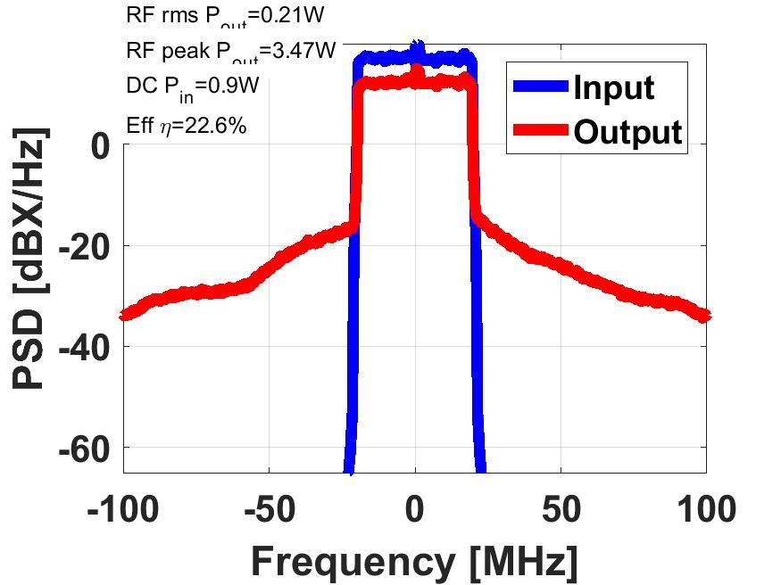RF WebLab ACPR asymmetry