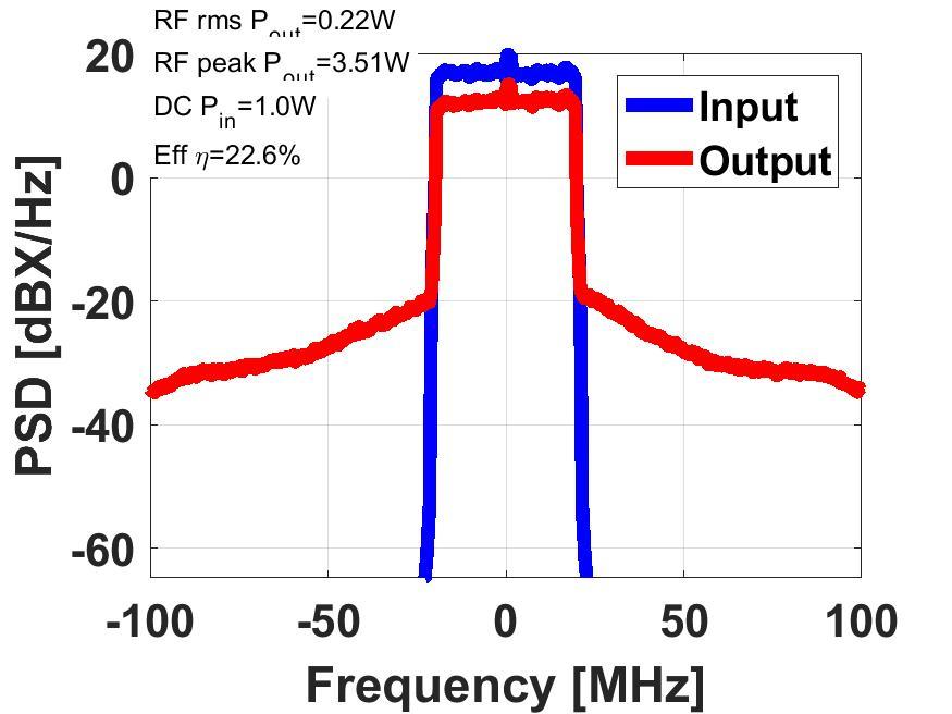 RF WebLab reduced ACPR asymmetry